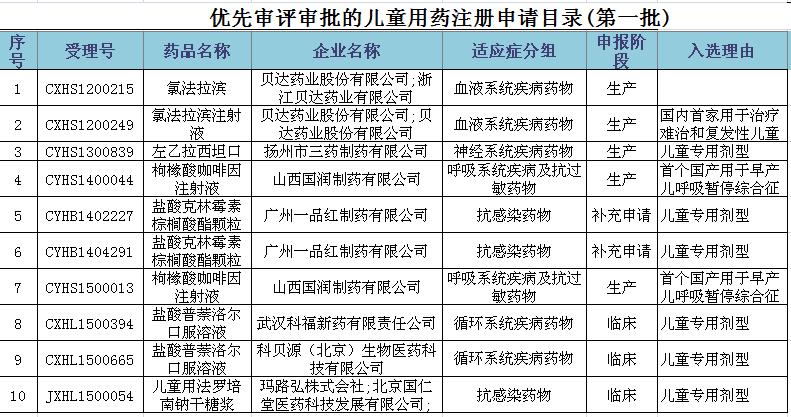 优先审评审批的儿童用药注册申请目录(第一批).png