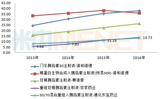 精彩内容 日前,礼来与中国国家心血管病中心联合宣布,共同推进对2型糖尿病和包括心血管疾病在内的相关并发症的研究,力争改善对糖尿病患者的医疗护理。近年来,我国糖尿病患病率呈现上升态势,从1980年的1%上升到2017年的11%,这推动着降糖药市场的不断扩容。 据米内网数据统计,我国糖尿病化药总体市场将近500亿元,在中国公立医疗机构终端,诺和诺德、赛诺菲等国外企业占据主导地位,国内糖尿病市场进口替代的空间比较大,国内三大龙头企业华东医药、通化东宝、甘李药业纷纷抢夺市场,究竟谁是国内降糖王者?