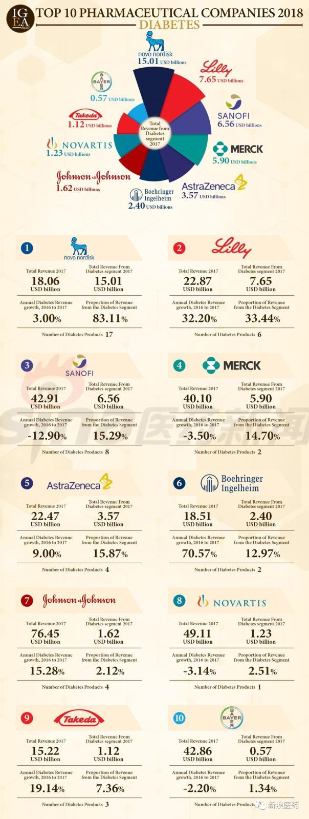 2018全球糖尿病领域TOP10药企榜单出炉