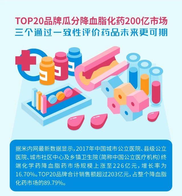 TOP20品牌瓜分降血脂化药200亿市场,三个通过一致性评价药品未来可期